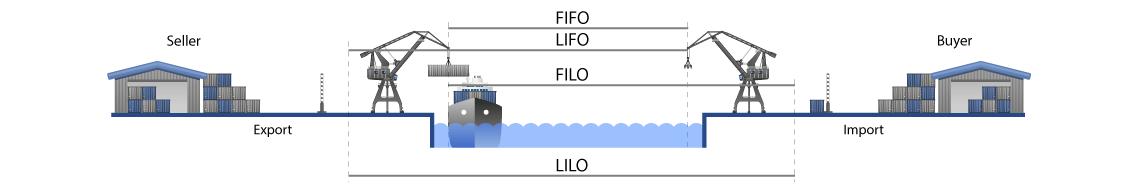Container shipping terms - iLogistics - logistics management